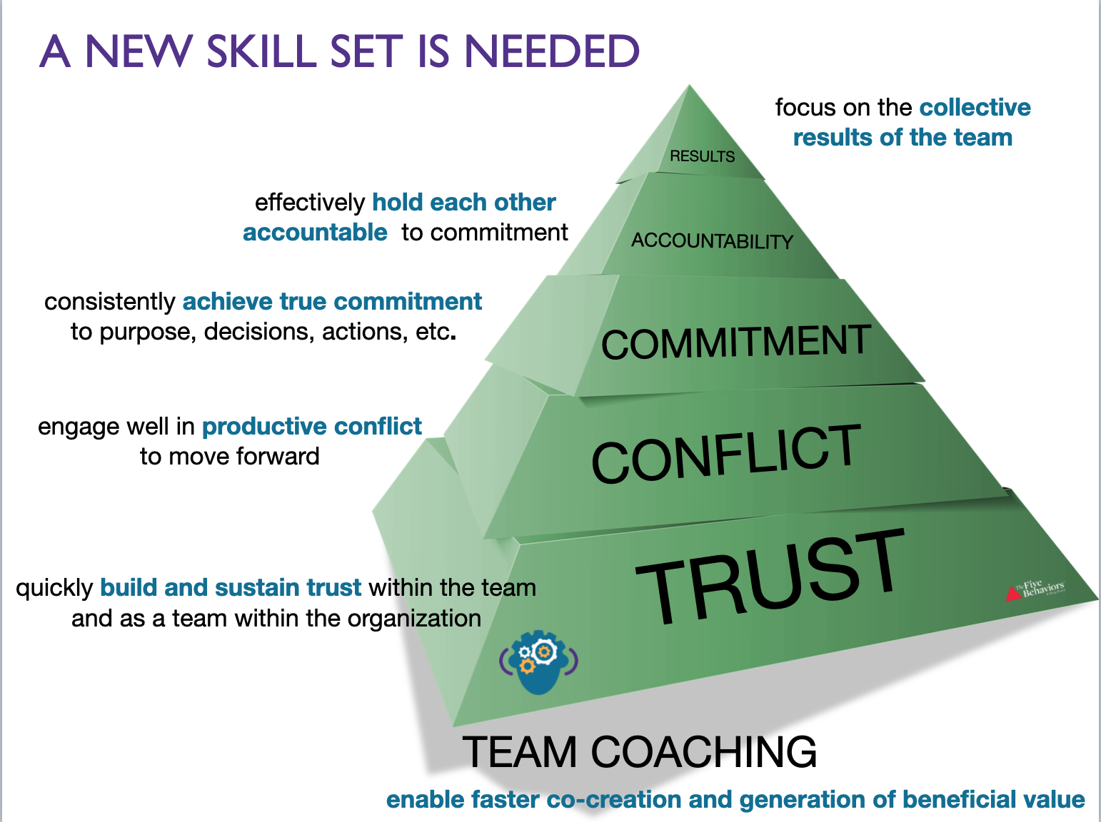 21st Century Team Skill Management Possible